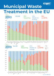 Fact Sheet_Municipal Waste Treatment in the EU_2021 Edit2