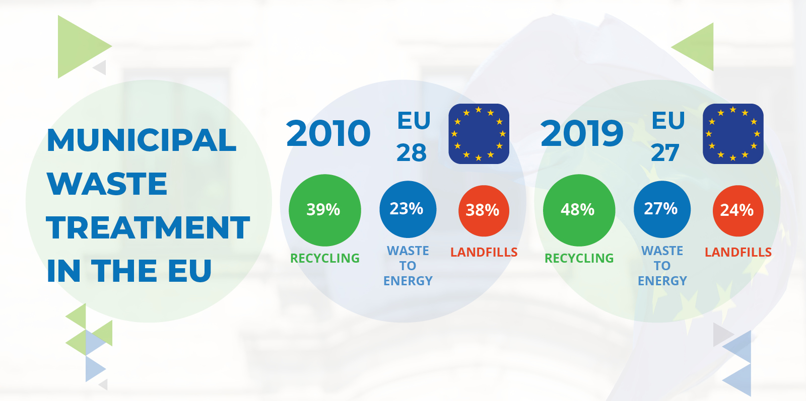 Fact Sheet_Municipal Waste Treatment in the EU_2021_Cover for Website News
